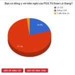 Biểu đồ ủng hộ và phản đối học chữ Hán (Báo Tuổi trẻ)