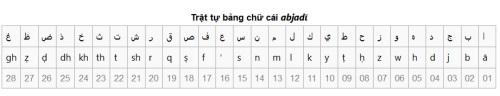 Bảng chữ cái Arab