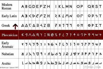 Bảng chữ cái trong hệ kí tự Phoenicia